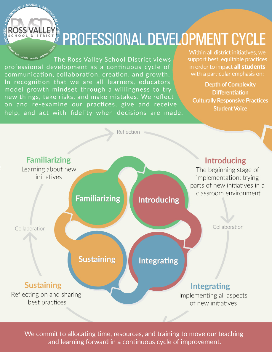 RVSD Professional Development Infographic
