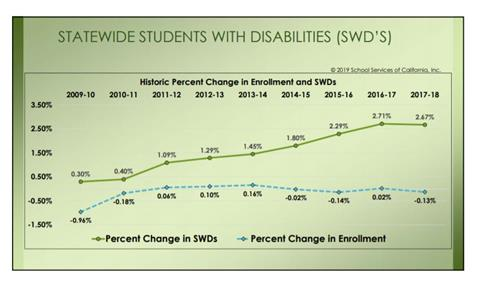 Graphic showing enrollment comparison in special education compared to overall enrollment in K-12 (Statewide data since 2009)